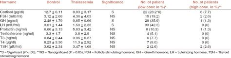 lh blood test normal range 28 images wikiversity journal of medicine reference ranges for