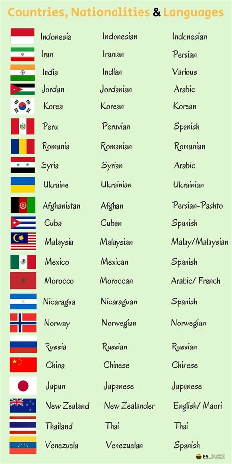 countries nationalities  languages  english