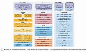 I Mx 8 Family Applications Processor