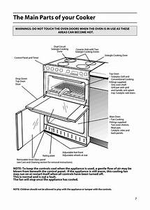 The Main Parts Of Your Cooker