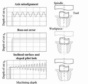 Uncertainty Influencing The Machining Of The Valve Guide And Valve Seat