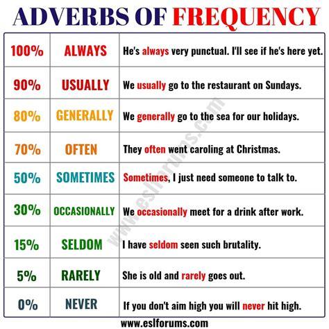 grammar worksheet adverbs  frequency  schematic