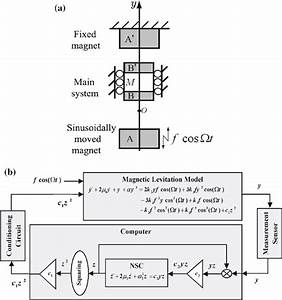 A Magnetic Levitation Model Schematic Diagram  B Closed