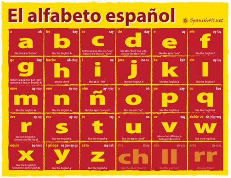 how do you say letter in spanish the alphabet spanish411 22146 | Spanish Alphabet
