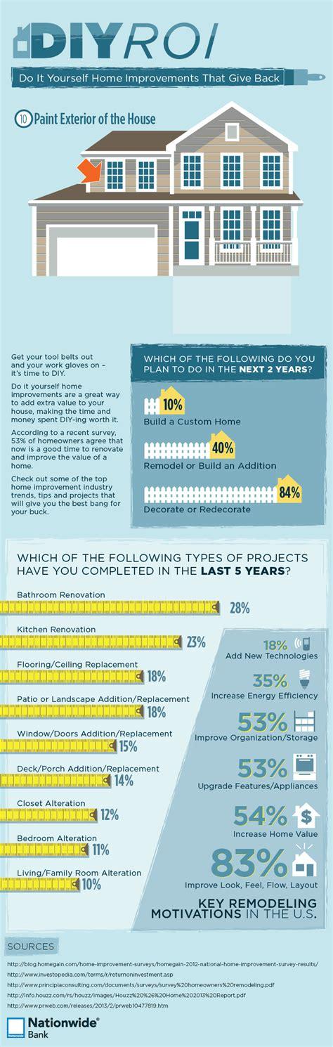 interesting infographics  home improvements