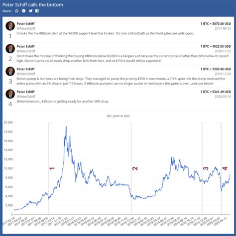 So i think this is a healthy phase of. Bitcoin is The Biggest Bubble Ever, Says Peter Schiff… Again - Daily Bitcoin Report