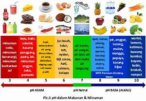 Ph Levels Of Fruits And Vegetables