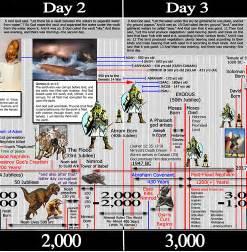 Nimrod Bible Timeline