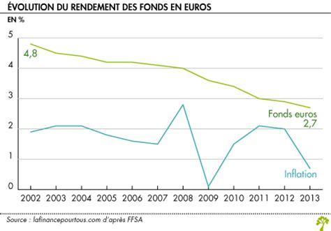 assurance vie les rendements 2013 des fonds en euros
