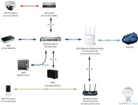 Diy Home Surveillance With Mixed Wifi Poe Cameras