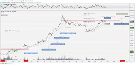 Bitcoin (₿) is a cryptocurrency invented in 2008 by an unknown person or group of people using the name satoshi nakamoto. Bitcoin Price: 4 Key Similarities to Previous Bull Market Corrections - Crypto BTC Mining