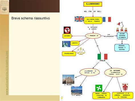 Saggio Breve Illuminismo Italiano by L Illuminismo Prof Marco Migliardi Ppt Scaricare