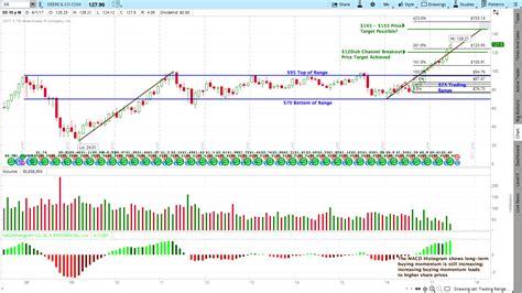microsoft stock price history msft stock price target