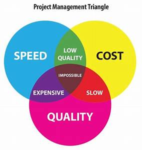 The Challenge Of The  U201cproject Management Triangle