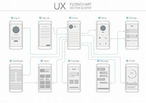Secrets To Developing A Perfect Mobile User Flow