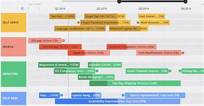 Dependencies Roadmunk Timeline Level Introducing Table