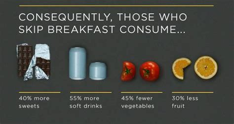 People Who Eat Breakfast Are Smarter And Skinnier