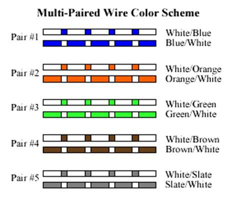 Cat 5 Color Code Diagram by Cat5 Wiring Color Code