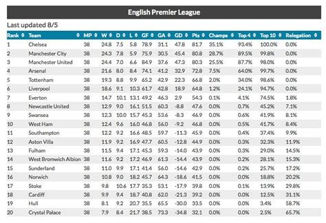 english premier league table standings total goal com tag archives epl over under predictions