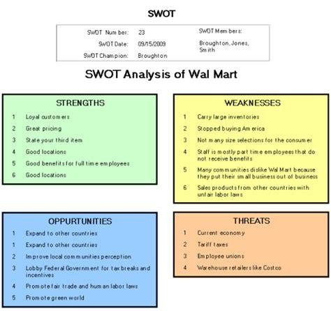 Swot analysis of Wal Mart