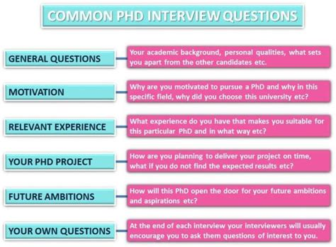 good questions to ask during a job interview phd interview advice postgrad com