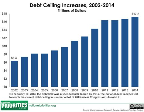 How Much Is The U S National Debt Borrowing And The Federal Debt