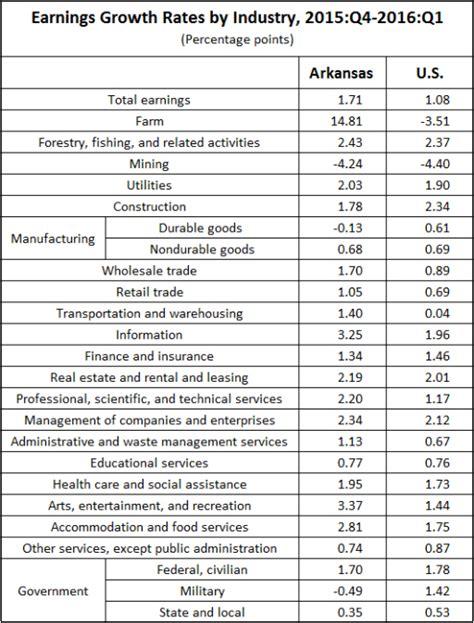 bureau of economic statistics arkansas economist income