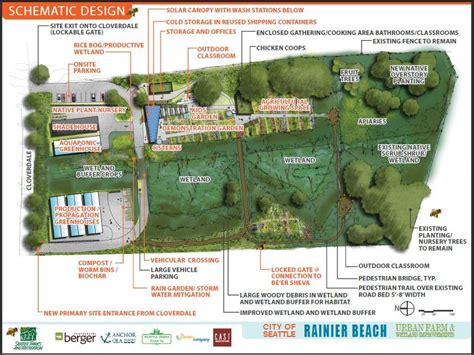 farm land design unveiling of the final plan for the rainier beach urban farm wetlands rbac rainier beach