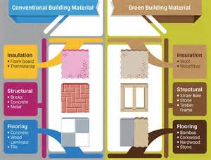 infographic build your green home with these eco alternatives to conventional