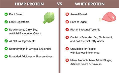 Amazon.com: Try Vanilla Hemp Protein (1 lbs), Plant Based