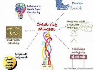 creativity | User Generated Education