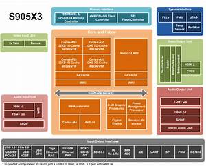 Amlogic S905x3 Specifications  U0026 Block Diagram