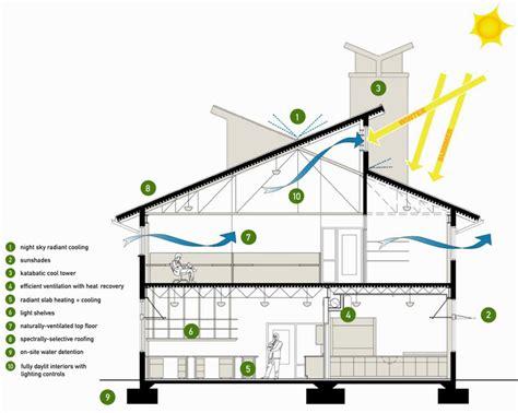 energy efficient home designs energy efficient home designs myfavoriteheadache com