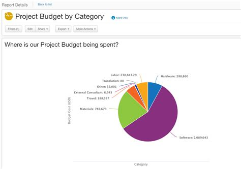 View time phased budget_student template (actual & planned) (1).xlsx from bsbpmg 511 at albright institute of business and language. Importance of time phased budget. Project budgeting. 2019 ...