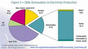 Renewable Energy Resources For Beginners