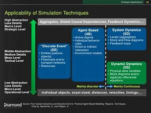 Driving Decisions From Predictive Modeling