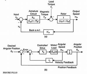 Solved  12 13 It Is Well Known That The Block Diagram In F