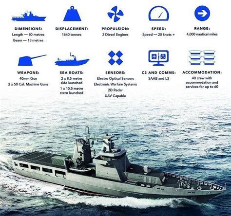 Royal Australian Navy selects iXblue's inertial navigation ...