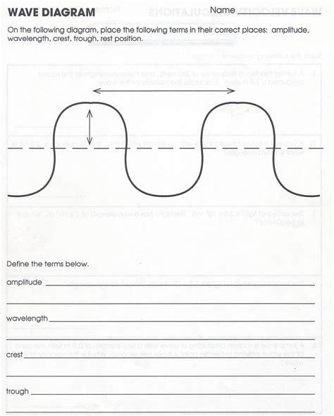 collection of wave diagram worksheet bluegreenish