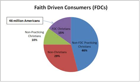 What Percentage Of Americans Are by Untapped Segment Of Christian Consumer Market As Large As