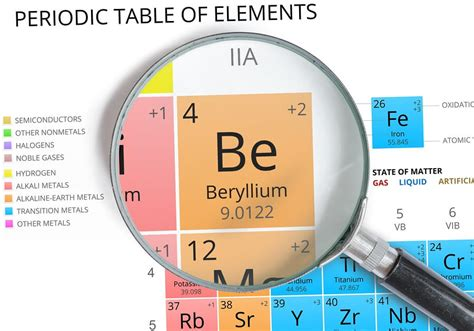 beryllium  worker safety