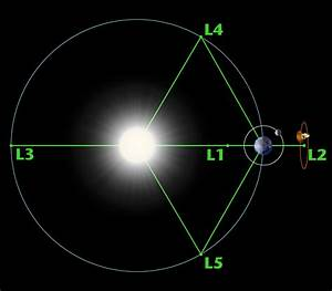 What Is A Lagrange Point