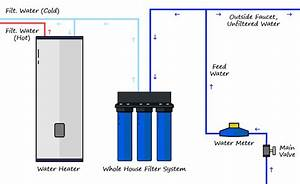 Whole House Water Filter System Installation