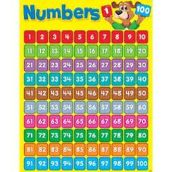 Number Chart 1-100