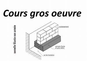 mode operatoire batiment pdf With plan maison en ligne 1 le plan de terrassement methodes btp