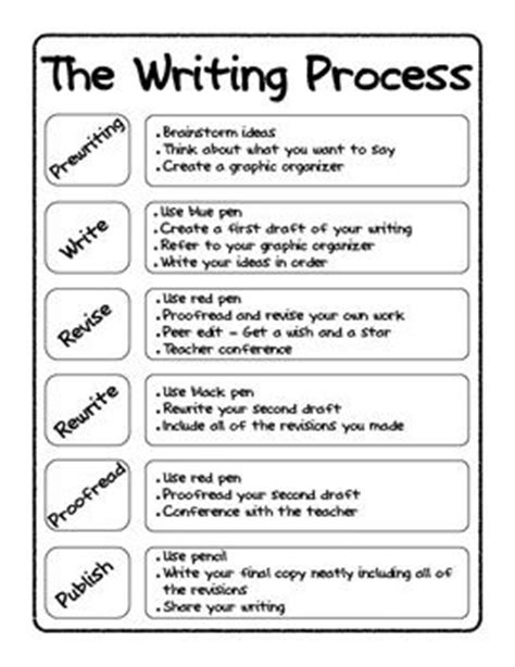 Where To Go To Get Help Writing A Resume by 25 Best Ideas About Writing Process Posters On Writing Process Writing Process