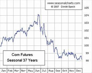 Corn Seasonalcharts De
