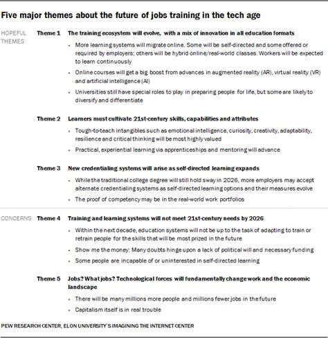 Completing A Needs Assessment Template Internationally by The Future Of Jobs And Education A New Pew Study Bryan