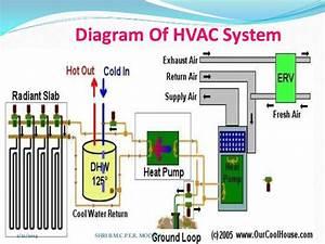 Hvac Systems New  Hvac System Diagram