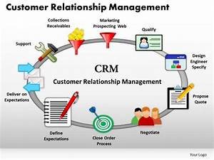 10 Best Images of Customer Relationship Diagram Template ...
